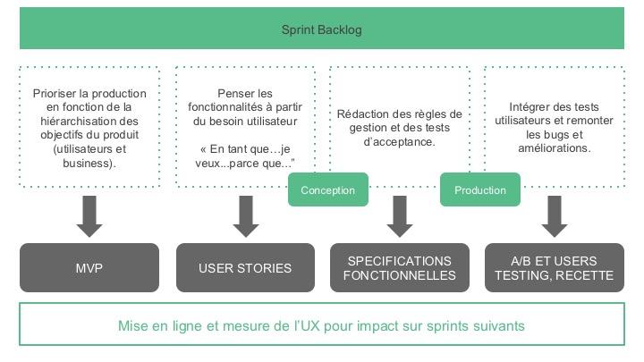 Méthodologie Projet UX - Détail du process en agile